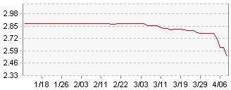 cd금리 하락 그래프